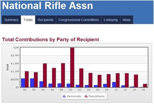 NRA_Contributions